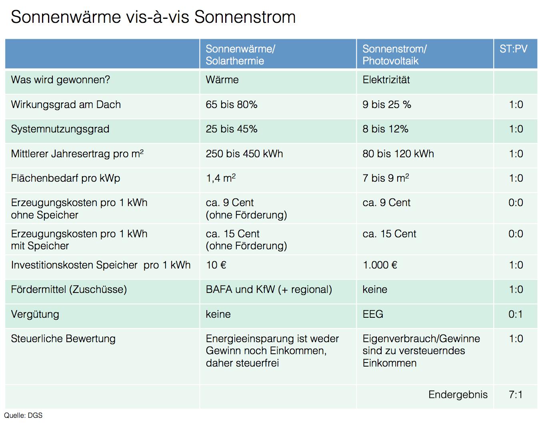 erdgas versorger firmen deutschland